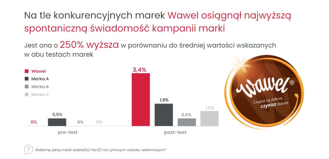 Wawel osiągnął najwyższą spontaniczną świadomość kampanii marki